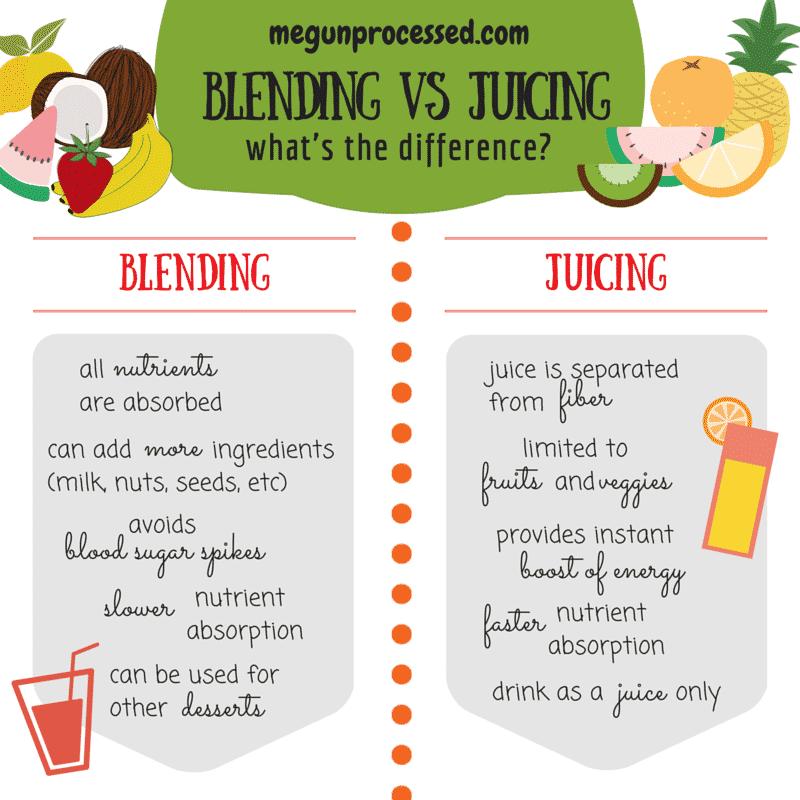 Slow Juicing Vs Blending : Blending vs Juicing - Smoothies vs Green Juice